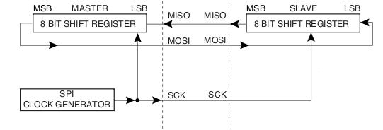 spi-loop