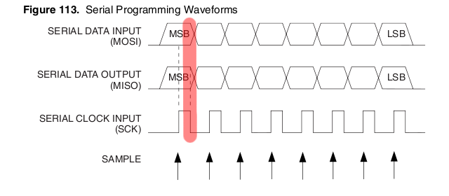 AVR programming waveforms